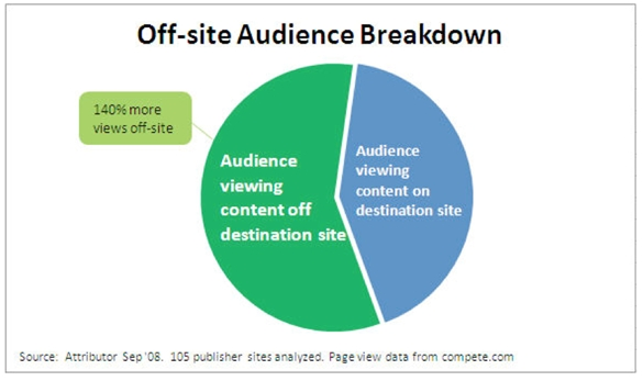 attributor-off-site-audience-breakdown-september-2008.jpg