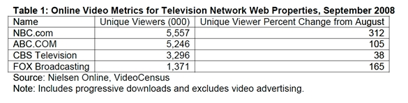 nielsen-online-video-online-metrics-tv-web-properties-september-2008.jpg