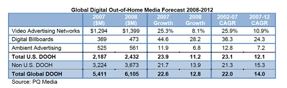pq-digital-out-of-home-ooh-media-forecast-october-2008.jpg