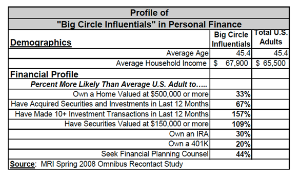 mediamark-research-big-circle-personal-finance-influencers-spring-2008.png