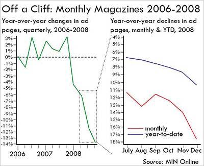 2008magazineadsales.jpg