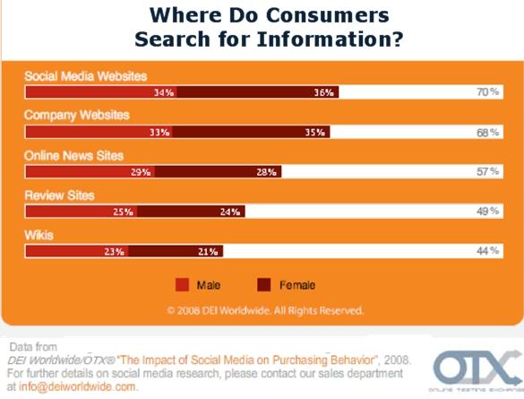 dei-otx-where-consumers-search-information-fall-2008.jpg