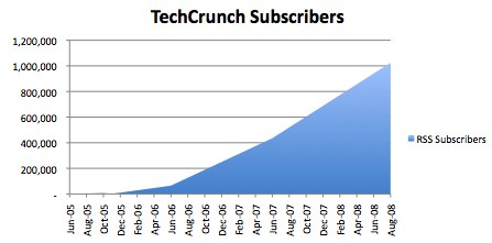 TechCrunchSubscribersChart.jpg