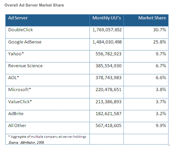 attributor-overall-ad-server-market-share-december-2008.jpg