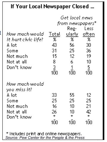pew-newspapers-if-local-newspaper-closed-hurt-civic-life-miss-it-march-2009.jpg