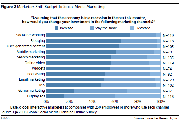 social_media_marketing_budget_breakdown.png