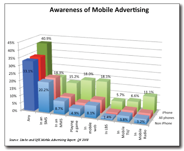 limbo-gfk-mobile-advertising-awareness-mobile-advertising-q4-2008.png