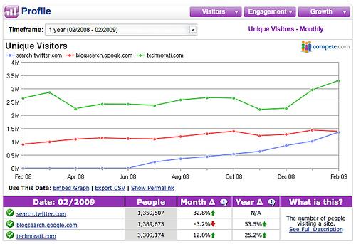 TwttervsGoogleBlog200903.jpg
