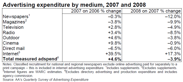 UKadExpediture2008.png
