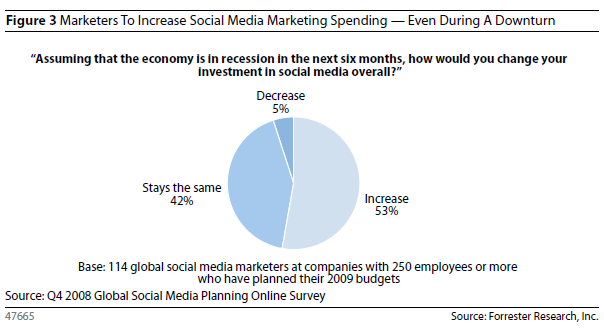 increase_spending_social_media_marketing.png
