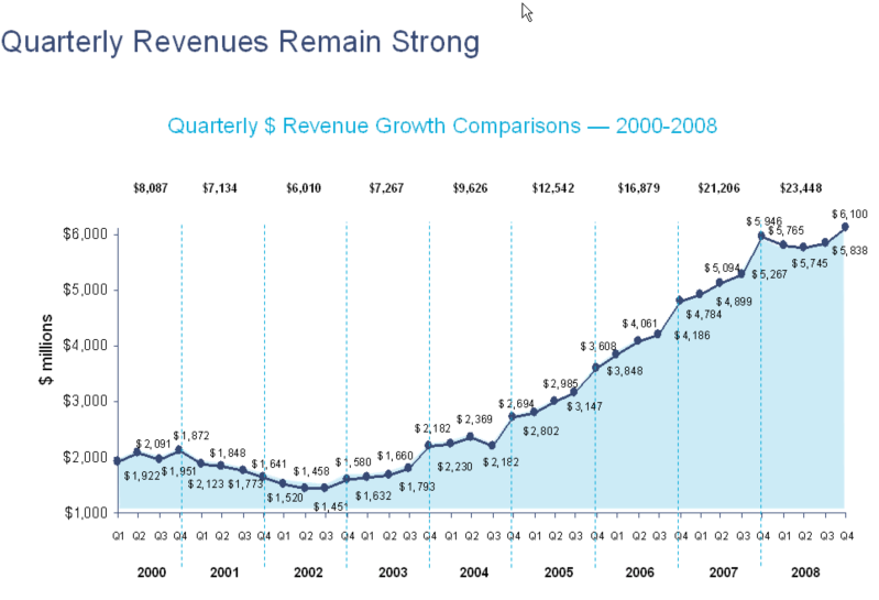 iab-2008-chart.png