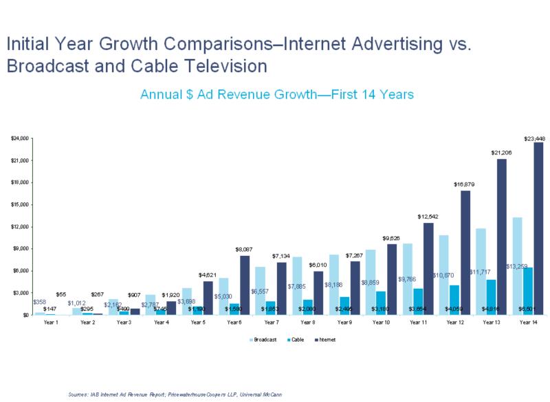 14year-comparisn-internet-vs-tv.png