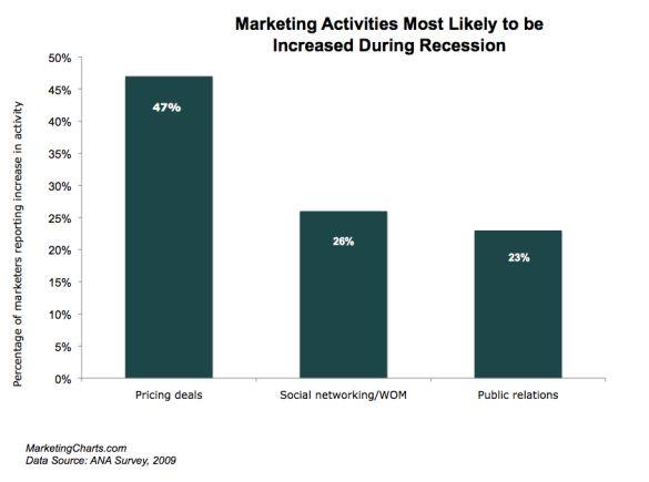 ana-marketing-activities-increase-recession-may-2009.jpg