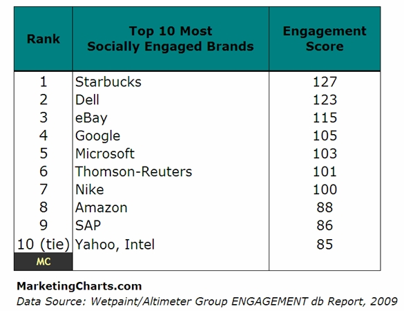 wetpaint-altimeter-top-10-socially-engaged-brands-july-2009.jpg