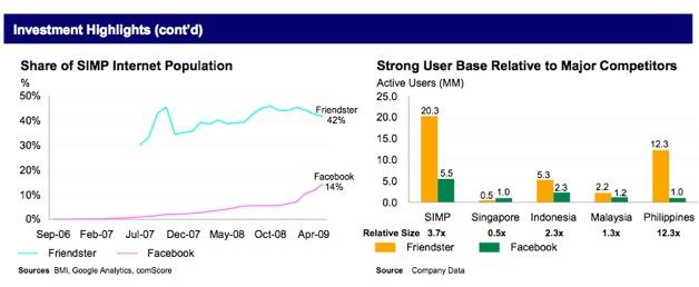 friendster-charts.jpg