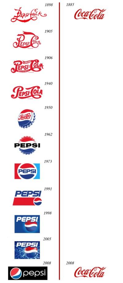 PepsiCocacolaLogoEvolution.jpg