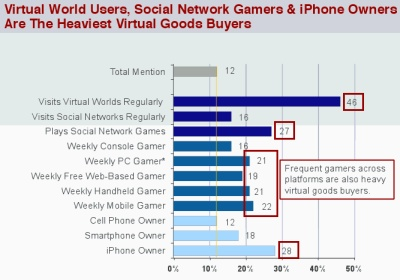 virtual-goods-purchases-by-net-mobile-usage1.jpg