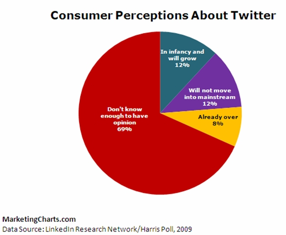 harris-interactive-linkedin-opinion-twitter-effectiveness-us-adults-july-2009.jpg