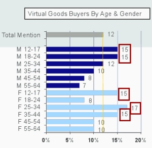 virtual-goods-demographics.jpg