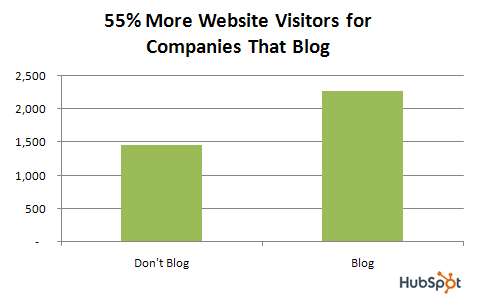 200908Hubspotblog.data.visitors.2.png