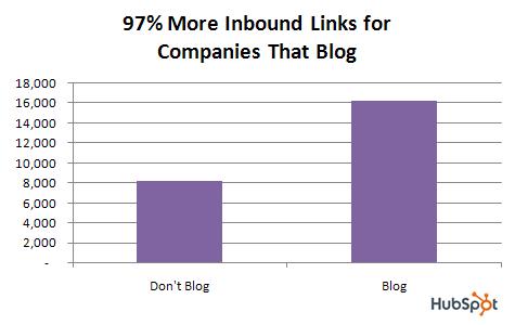 200908Hubspotblog.data.links.2.png