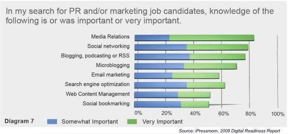 ipressroom-digital-readiness-report-knowledge-social-media-pr-skills-important-august-2009.jpg