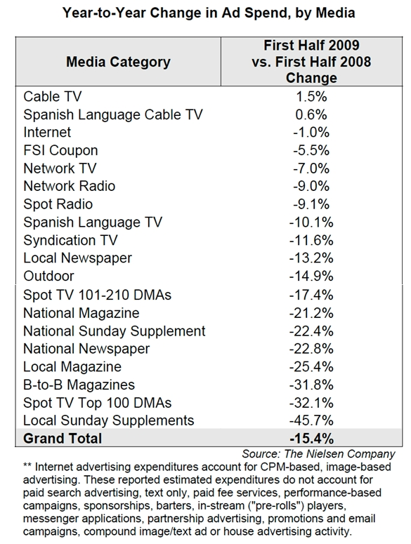 nielsen-year-over-year-change-ad-spending-by-media-h1-2009.jpg