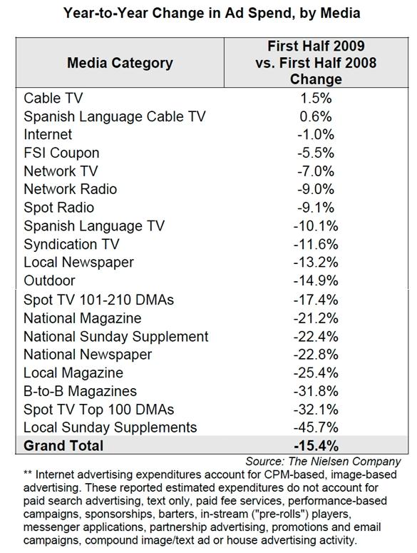 nielsen-year-over-year-change-ad-spending-by-media-h1-2009.jpg