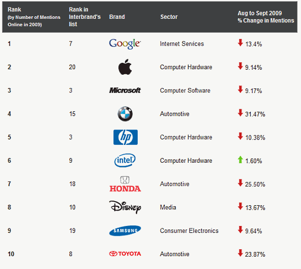 sysomos_top10_social_media_brands_2009.png