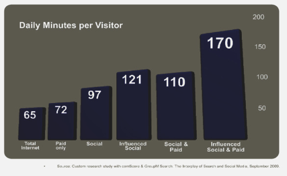 comscore-groupm-m80-daily-minutes-visitor-search-social-media-september-2009.jpg