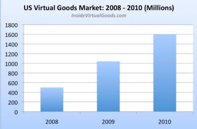 USVertualGoodsMarket2008-2010.jpg