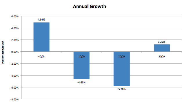 200911annualadgrowthchart.png