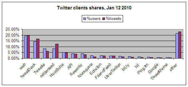 Twitter-client-user-share-jan-2010.png