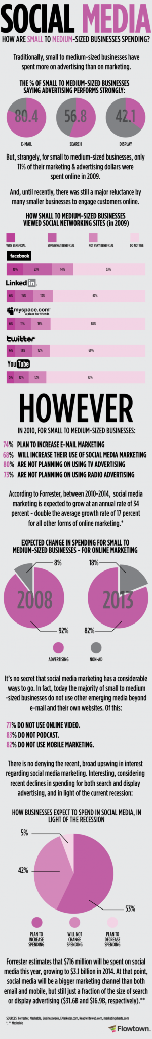 how-businesses-spend-on-social-media-3-520x3533.png