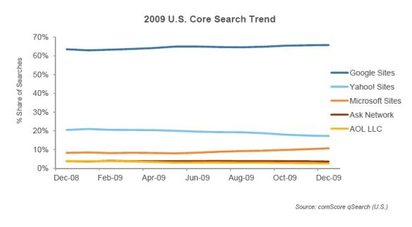 comscore-2009-core-us-search-trend-feb-2010.jpg
