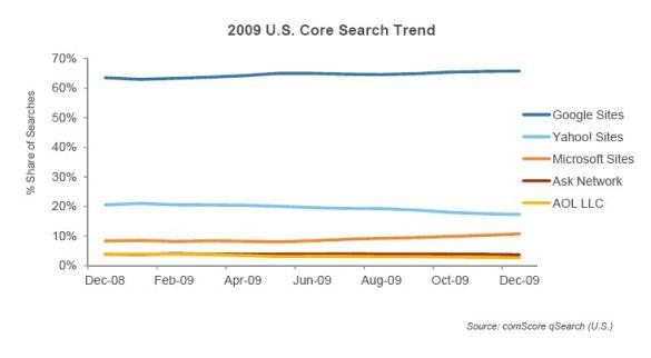 comscore-2009-core-us-search-trend-feb-2010.jpg