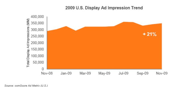 comscore-2009-us-display-ad-impression-trend-feb-2010.jpg