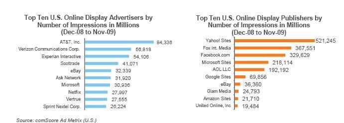 comscore-top-online-display-advertisers-feb-2010.jpg