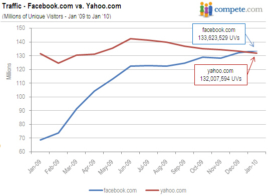 AP-unique-visitors-to-facebook-com-yahoo-com-02172010_1.jpg