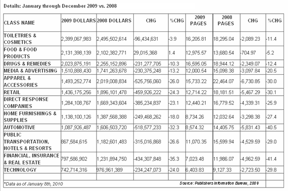 publishers-information-bureau-pib-magazine-pages-ad-dollars-year-2009.jpg