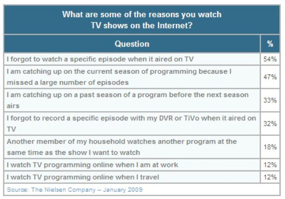 nielsen-reasons-watch-tv-internet-feb-2010.jpg