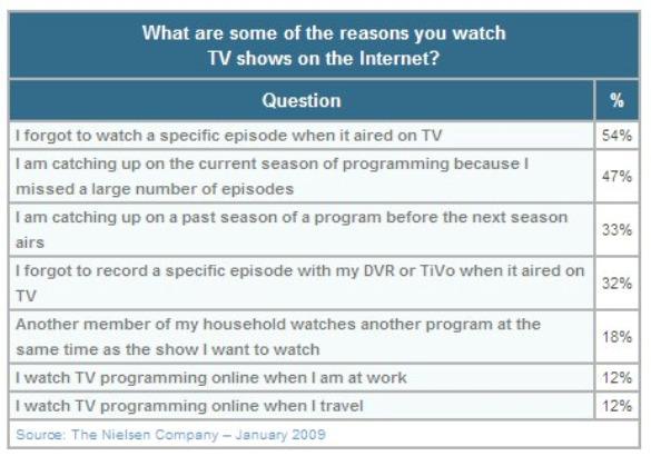 nielsen-reasons-watch-tv-internet-feb-2010.jpg