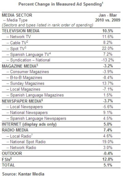 kantar-ad-spending-media-type-q1-10-june-2010.jpg