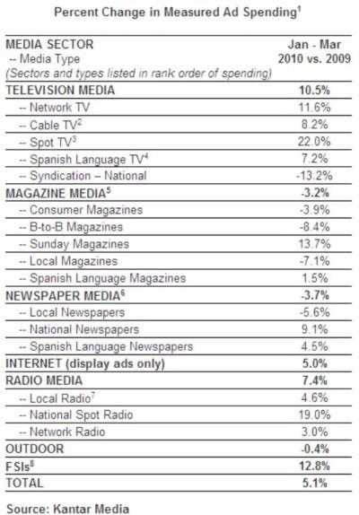 kantar-ad-spending-media-type-q1-10-june-2010.jpg