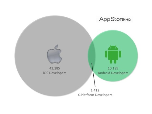 201007-iPhoneAndroidappdev.jpg