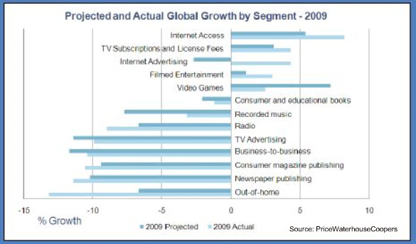 pwc-digital-media-growth-july-2010.jpg
