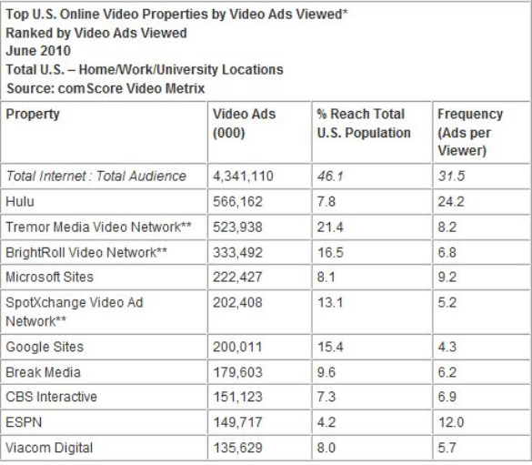 comscore-top-video-properties-ads-viewed-jun-10-july-2010.jpg