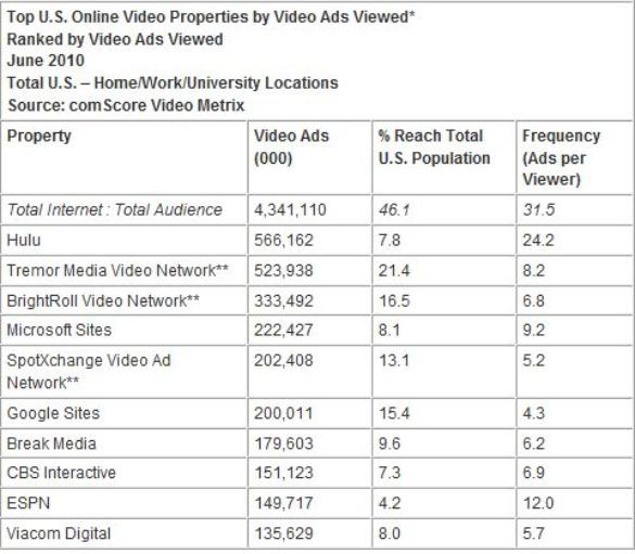 comscore-top-video-properties-ads-viewed-jun-10-july-2010.jpg