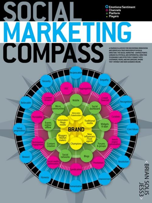 201007-socialmediacompass.jpg
