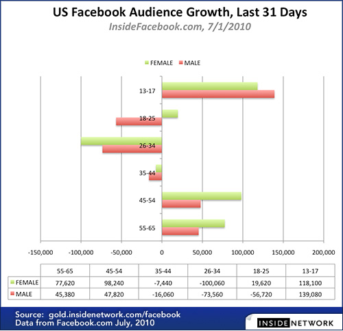 US-Facebook-Audience-Growth-Last-31-Days-7.1.10.jpg